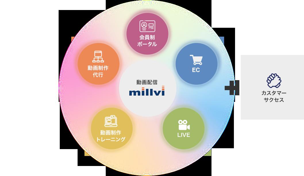 ミルビィサービスマップ
